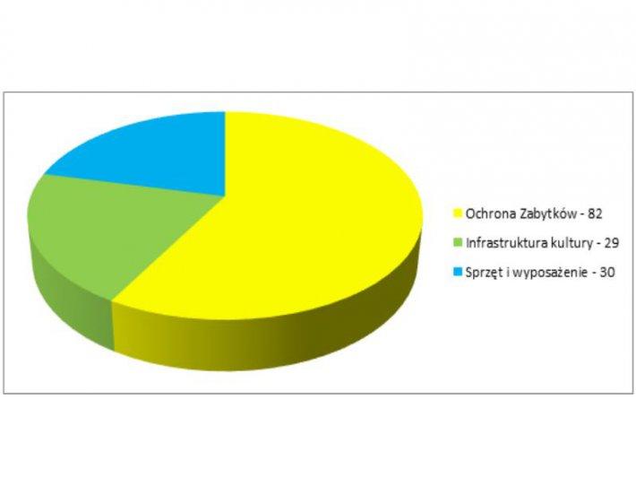 Na zdjęciu: wykres przedstawiający dane VIII osi priorytetowej POiŚ