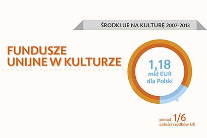 Infografika fundusze unijne w kulturze