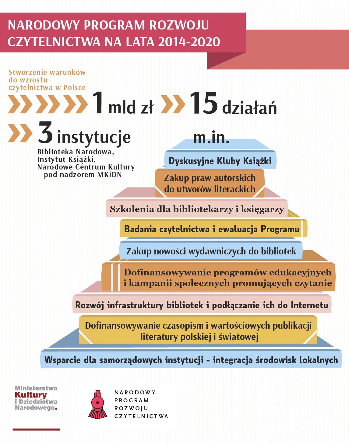 Infografika Narodowy Program Rozwoju Czytelnictwa